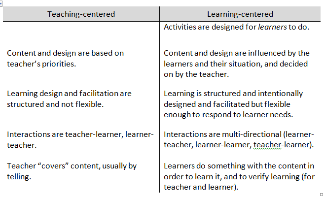 dialogue approach to adult learning